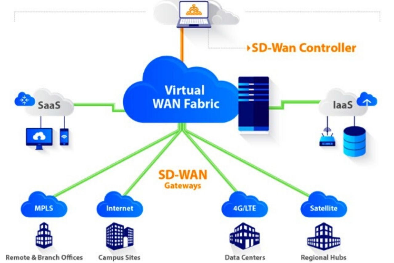 adwantage of SD-WAN