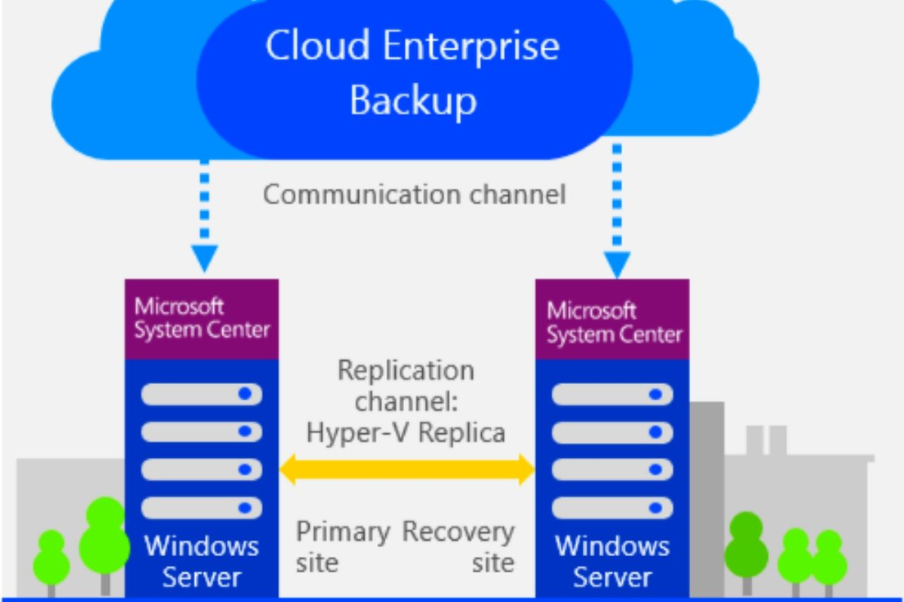 BACKUP AND RECOVERY SERVICES IN THE CLOUD