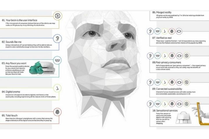 10 consumer trends of 2030